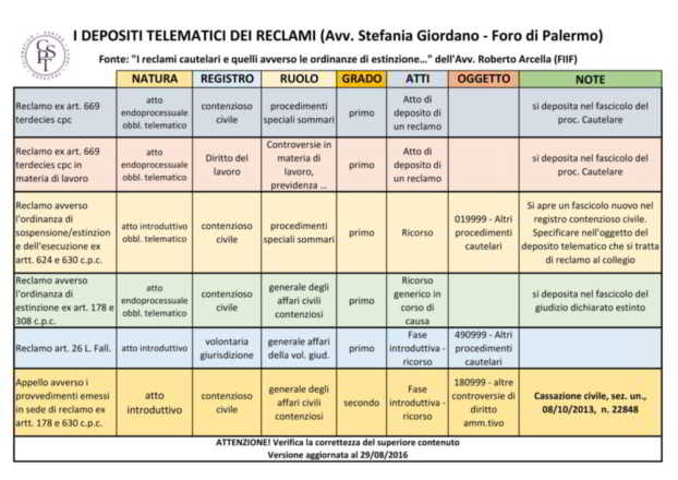 tabella adempimenti deposito telematico reclamo