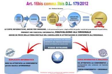 schema grafico duplicati e copie informatiche