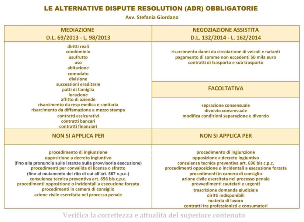 lista procedimenti soggetti a mediazione obbligatoria