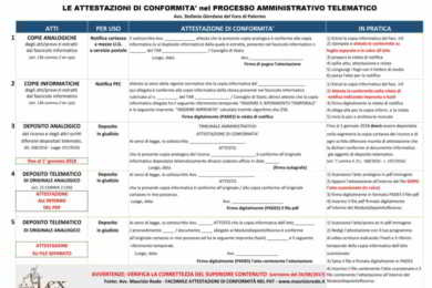 tabella attestazioni conformità nel processo amministrativo telematico