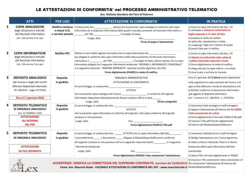 attestazioni di conformità per il processo amministrativo telematico