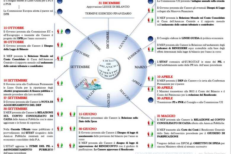 ciclo di bilancio
